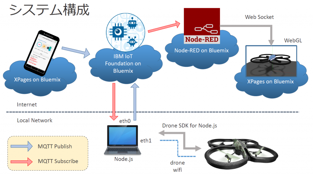 xpages-iot-drone-diagram