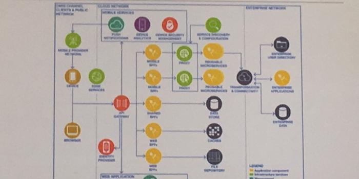 IBM Connectons PINKとDominoの未来