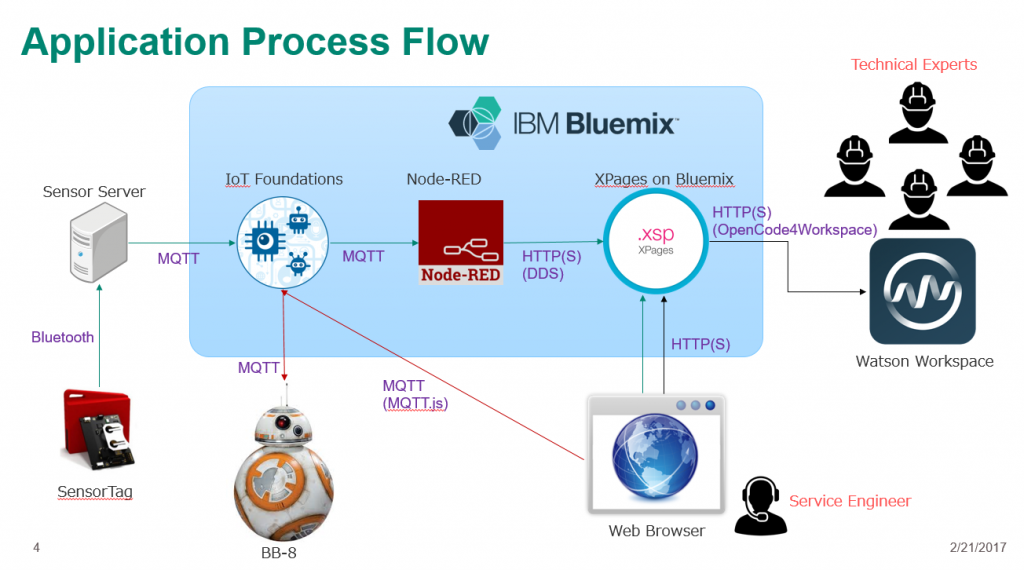 IBM Connect 2017 Hackathon Japan Team application flow